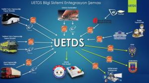 31.12.2019 Tarihi İtibari ile Eşya Taşımacılığında U-ETDS Bilgi Gönderme Zorunluluğu Başladı