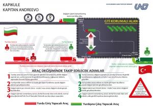 Kapıkule'den Türkiye'ye Girişlerde Yeni Model Devreye Giriyor